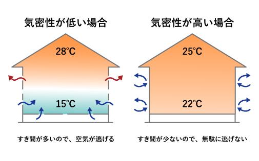 すき間風によるエネルギーロスの低減