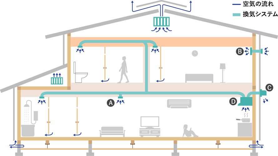 24時間換気システムの概念図